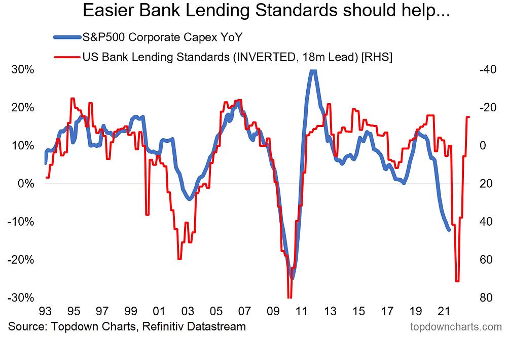 us corporate capex leading indicator - lending conditions