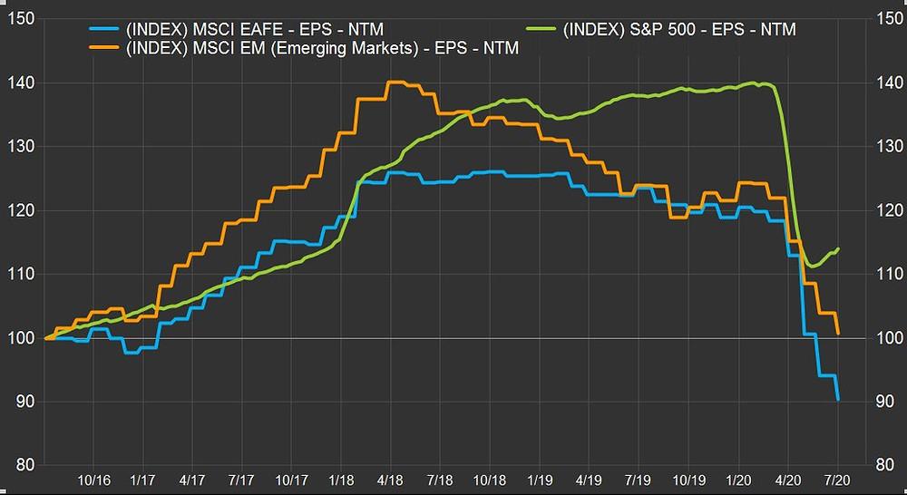 chart of earnings estimates