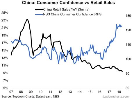 Chart: China Consumer Confidence vs Retail Sales