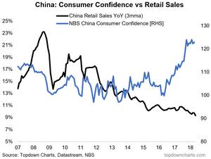 China consumer confidence vs retail sales