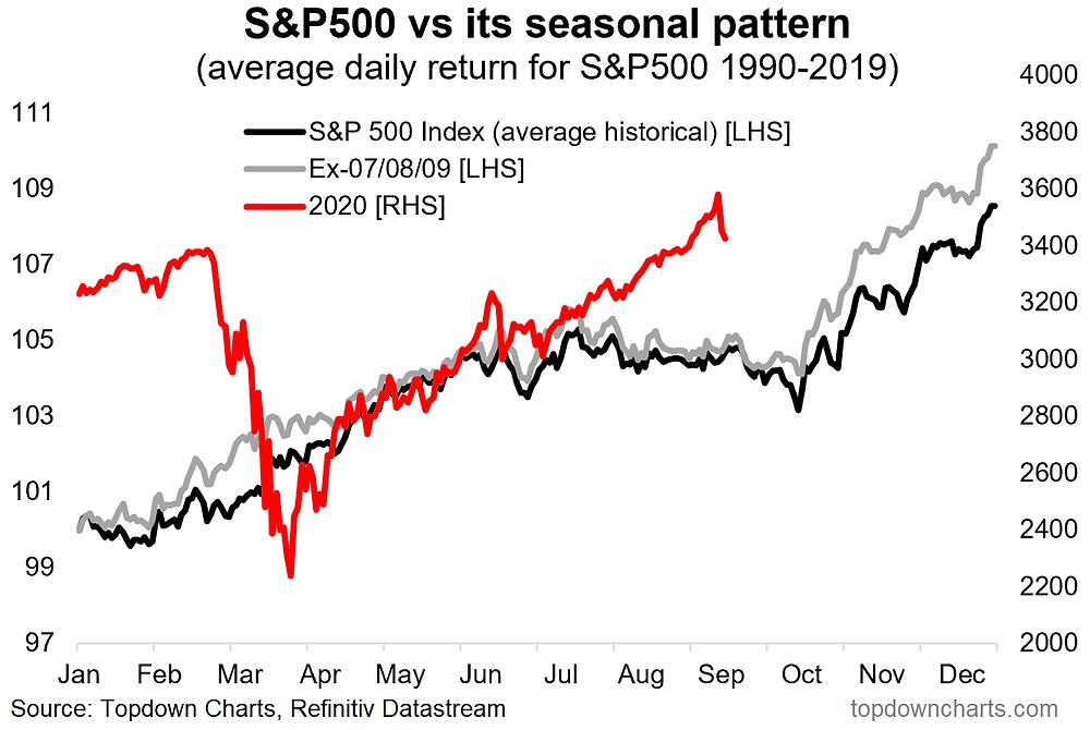 chart of S&P500 seasonality