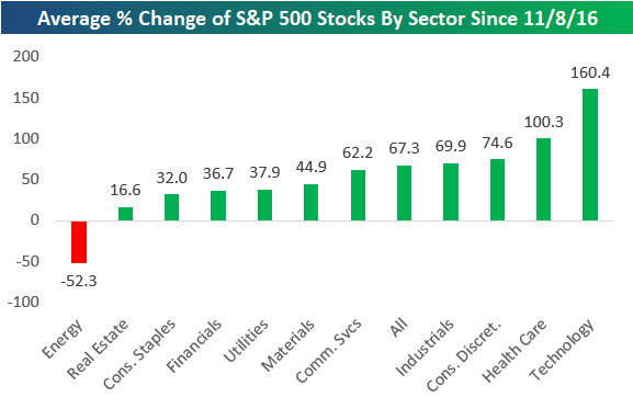 chart of sector by sector performance for the S&P500