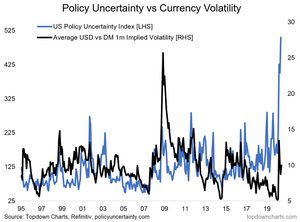 US political risk vs US dollar implied volatility chart