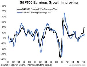 S&P500 Forward vs Trailing earnings growth chart