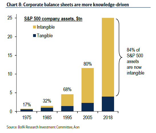 chart of S&P500 company intangible assets
