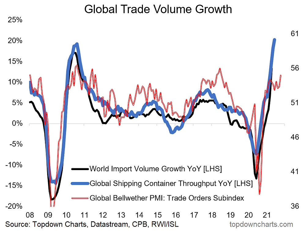 chart of global trade growth and outlook