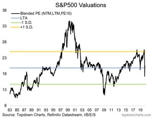 chart of S&P500 blended PE valuation