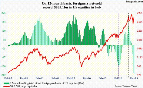 foreign flows net-selling of US equities
