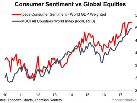 ChartBrief 165 - Global Consumer Sentiment Update