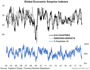 Global inflation surprise index chart