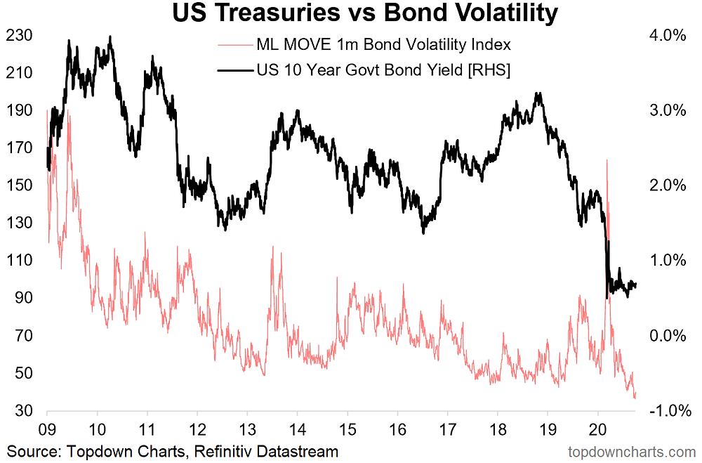 chart of bond market volatility vs bond yields