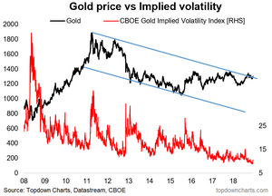 gold price vs gold volatility