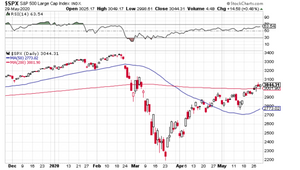 S&P 500 reclaimed 3000 and 200 day moving average chart