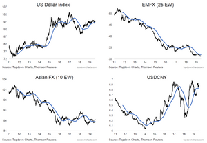 us dollar index, asian currency index, EMFX index