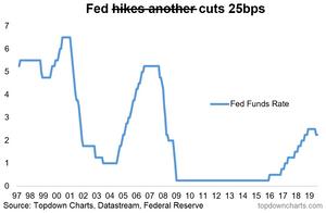 Fed cuts rates