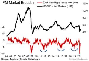 frontier market equities - market breadth technicals chart