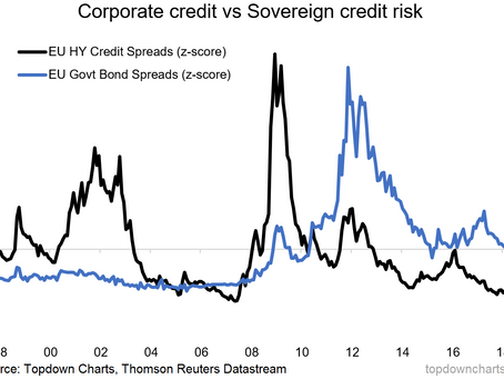Chart: Eurozone Credit Risk Pricing