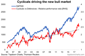 chart of US cyclicals vs defensives against the S&P500 - key risk for markets going forward