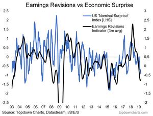 US earnings pulse chart