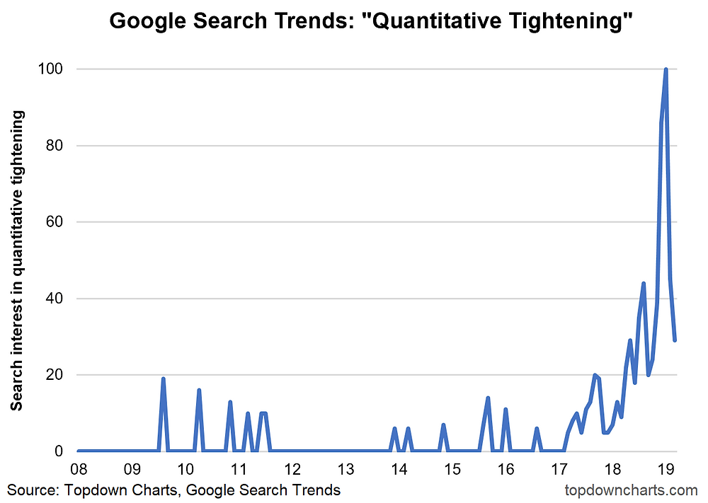 quantitative tightening was not an issue until it was