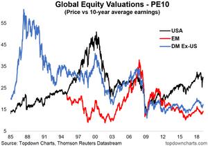 Global equity valuations - PE10 ratio