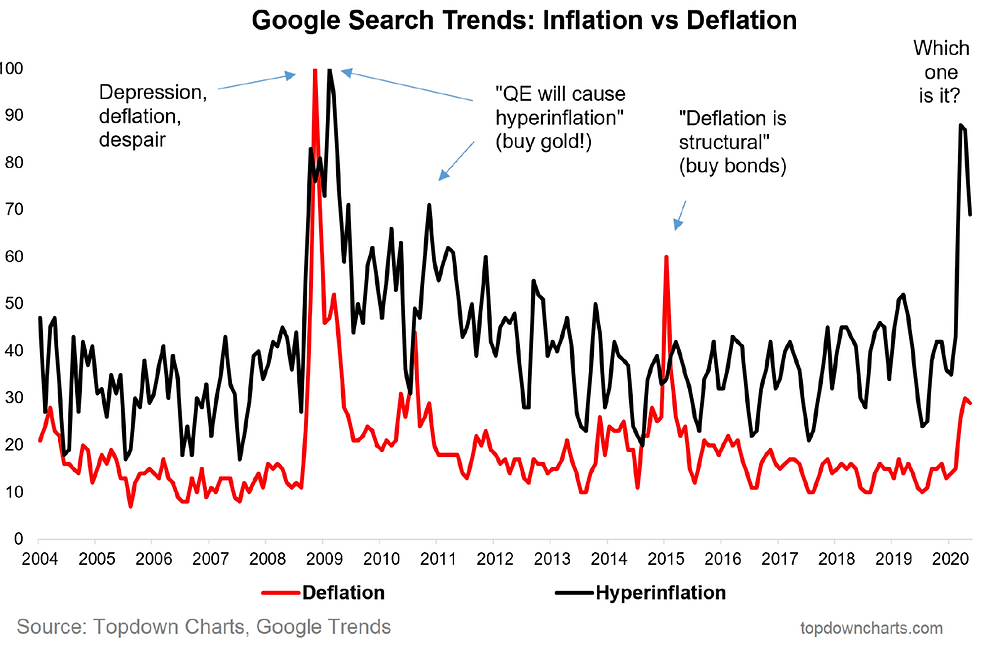 inflation vs deflation trends chart