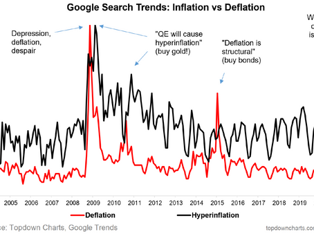 Inflation Fears in a Deflationary World