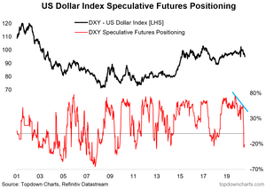 chart of US dollar index DXY futures positioning