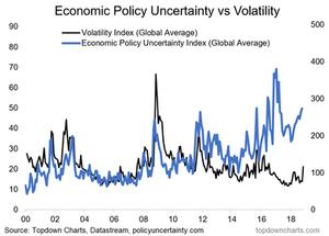 global economic policy uncertainty vs implied volatility chart