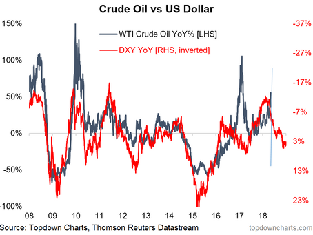 ChartBrief 210 - Not so fast, Oil bulls
