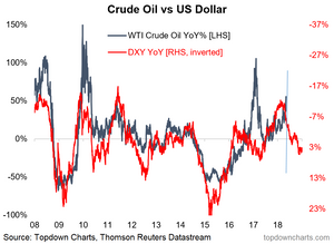 chart of the oil price and US dollar index