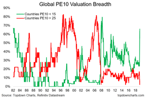 global equities market breadth of valuations graph