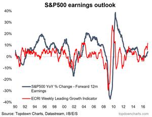 graph of leading economic indicator vs S&P500 earnings