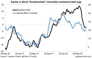 equity vs bond fundamentals sentiment
