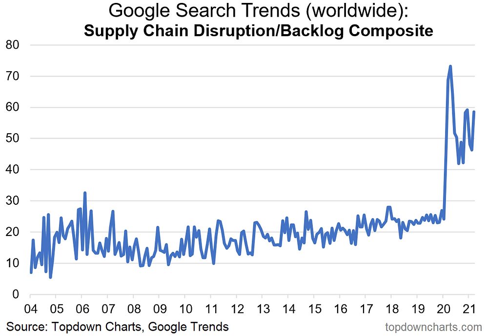 chart of google search interest in supply issues backlogs