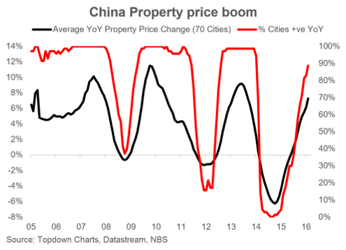 China August home prices rise 9.2% y-o-y
