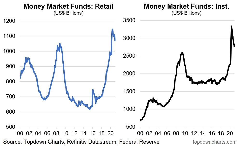 chart of money market fund AUM