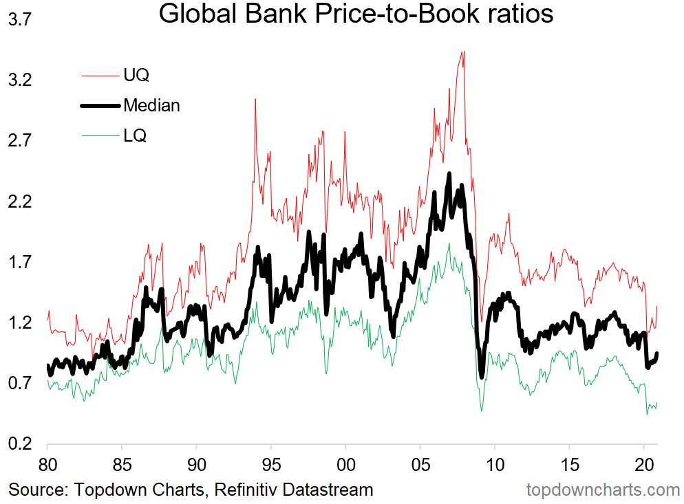 chart of global bank price to book ratios
