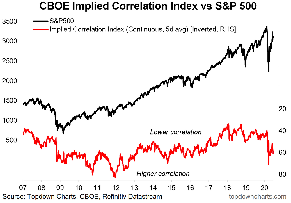 implied correlation index chart and outlook for S&P