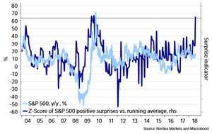 US earnings surprise indicator chart