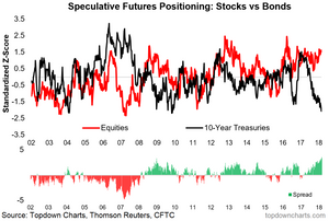chart of speculative futures positioning for stocks vs bonds