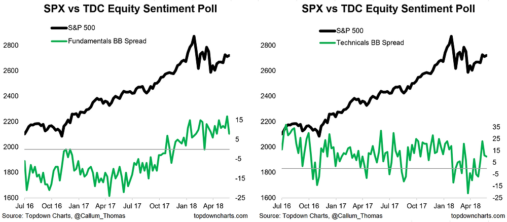 Fin Twit weekly survey - equity fundamentals vs technicals sentiment chart