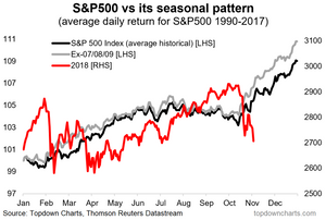 S&P500 vs historical seasonal pattern - year end rally chart