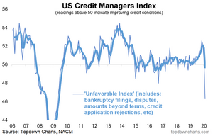 US credit managers index chart