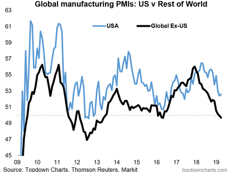 Top 5 Charts of the Week: US vs the World, China, Small Caps, Commodities