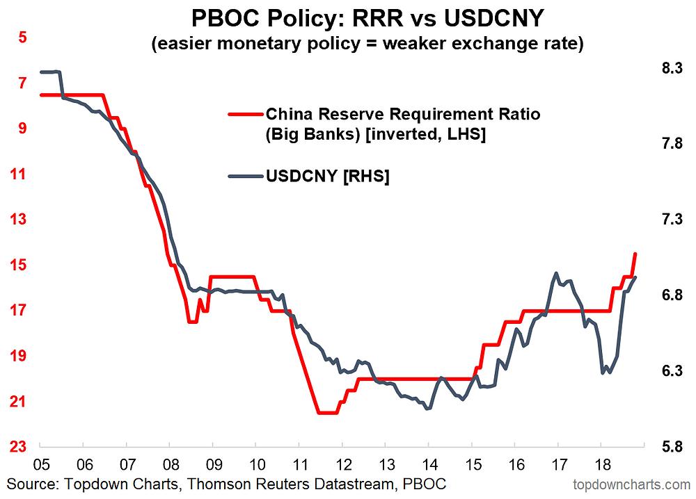 USDCNY vs RRR - Chinese renminbi devaluation