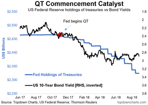 Fed QT as a catalyst to higher bond yields graph