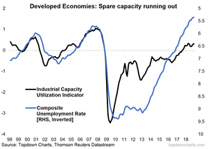 developed economies - capacity utilization