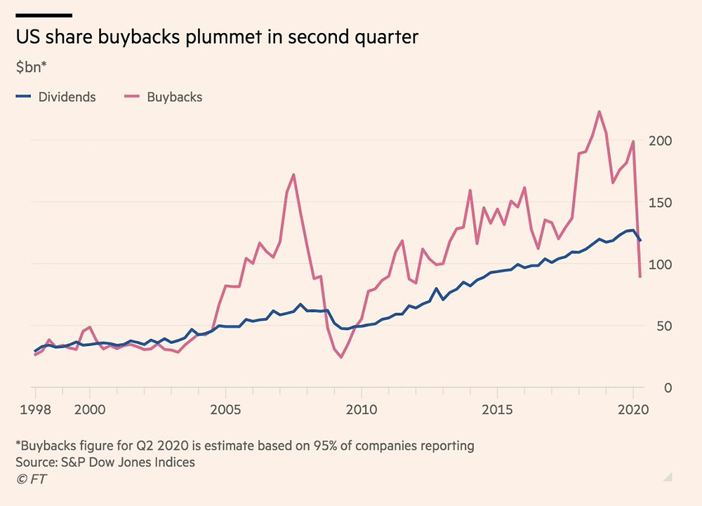 chart of share buybacks