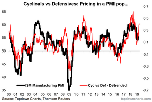 PMI pop forecast?